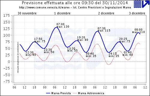 marea 1 dicembre previsione vela veneta velaveneta chioggia venezia